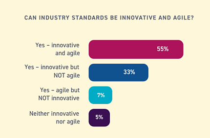 Can industry standards be innovative AND agile? Poll results.